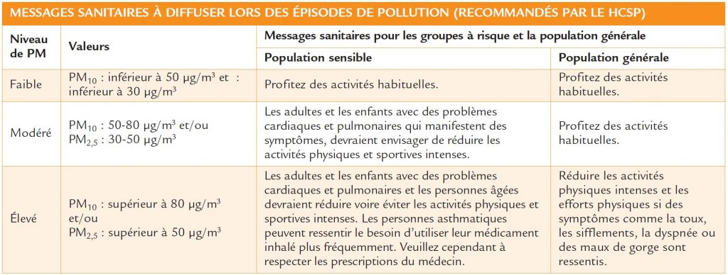 Actions sanitaires particules fines